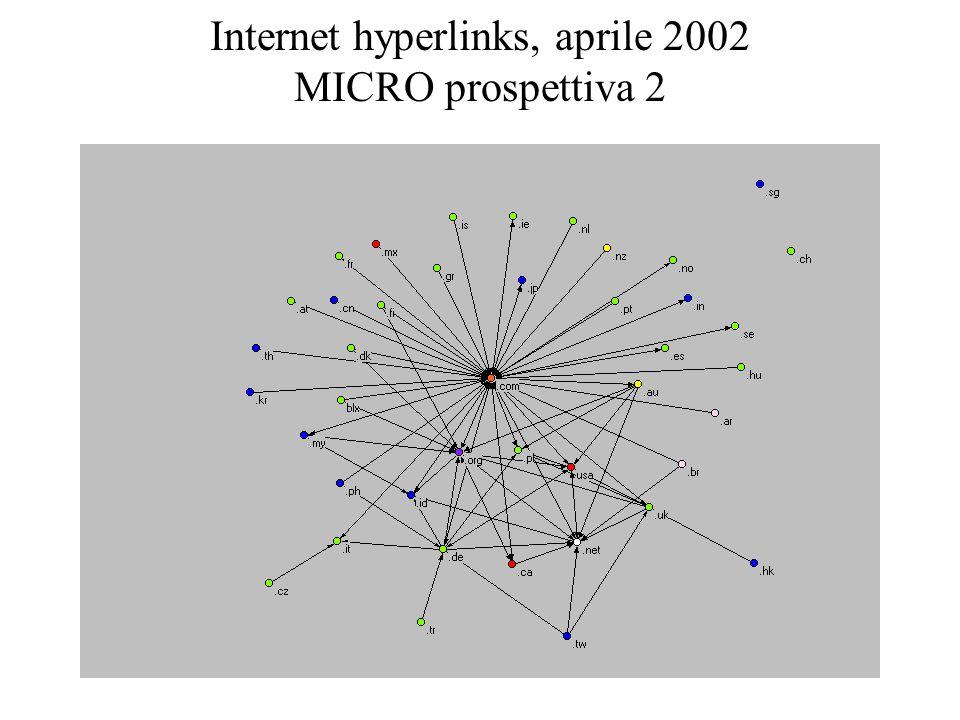 Internet hyperlinks, aprile 2002 MICRO prospettiva 2