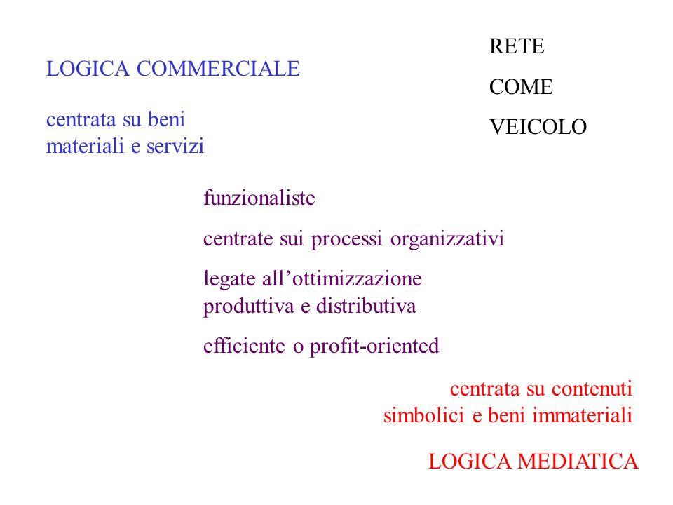 LOGICA COMMERCIALE LOGICA MEDIATICA funzionaliste centrate sui processi organizzativi legate allottimizzazione produttiva e distributiva efficiente o profit-oriented centrata su beni materiali e servizi centrata su contenuti simbolici e beni immateriali RETE COME VEICOLO