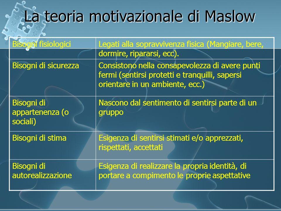 La teoria motivazionale di Maslow Bisogni fisiologiciLegati alla sopravvivenza fisica (Mangiare, bere, dormire, ripararsi, ecc). Bisogni di sicurezzaC