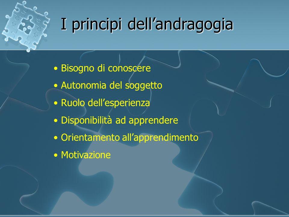 Bisogno di conoscere Autonomia del soggetto Ruolo dellesperienza Disponibilità ad apprendere Orientamento allapprendimento Motivazione I principi dell