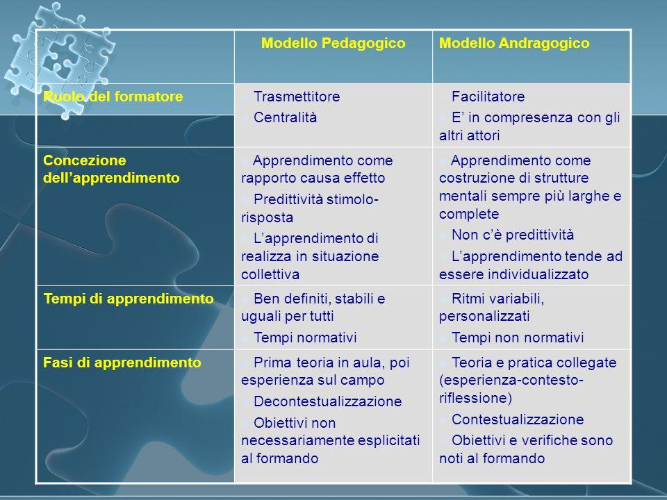 Modello PedagogicoModello Andragogico Ruolo del formatore Trasmettitore Centralità Facilitatore E in compresenza con gli altri attori Concezione della