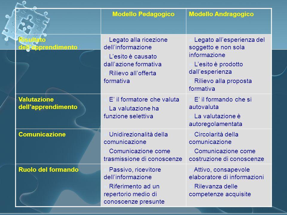 Modello PedagogicoModello Andragogico Risultato dellapprendimento Legato alla ricezione dellinformazione Lesito è causato dallazione formativa Rilievo