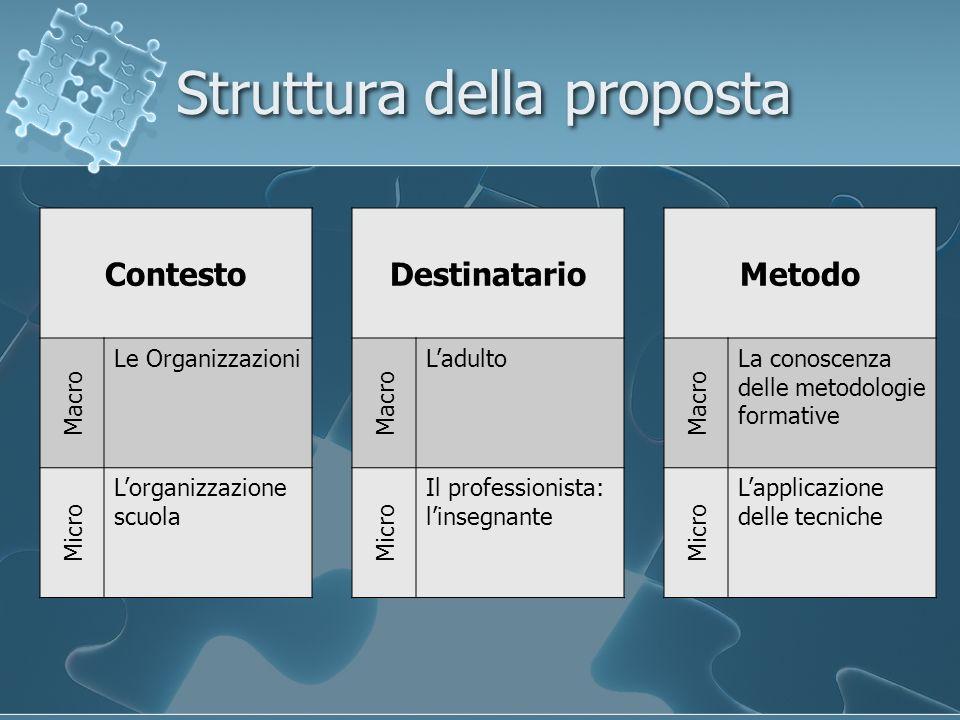 Struttura della proposta Contesto Macro Le Organizzazioni Micro Lorganizzazione scuola Destinatario Macro Ladulto Micro Il professionista: linsegnante