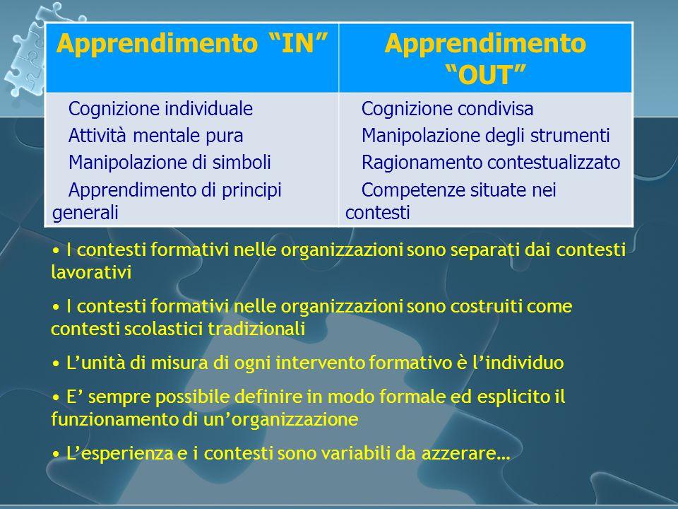 Apprendimento INApprendimento OUT Cognizione individuale Attività mentale pura Manipolazione di simboli Apprendimento di principi generali Cognizione