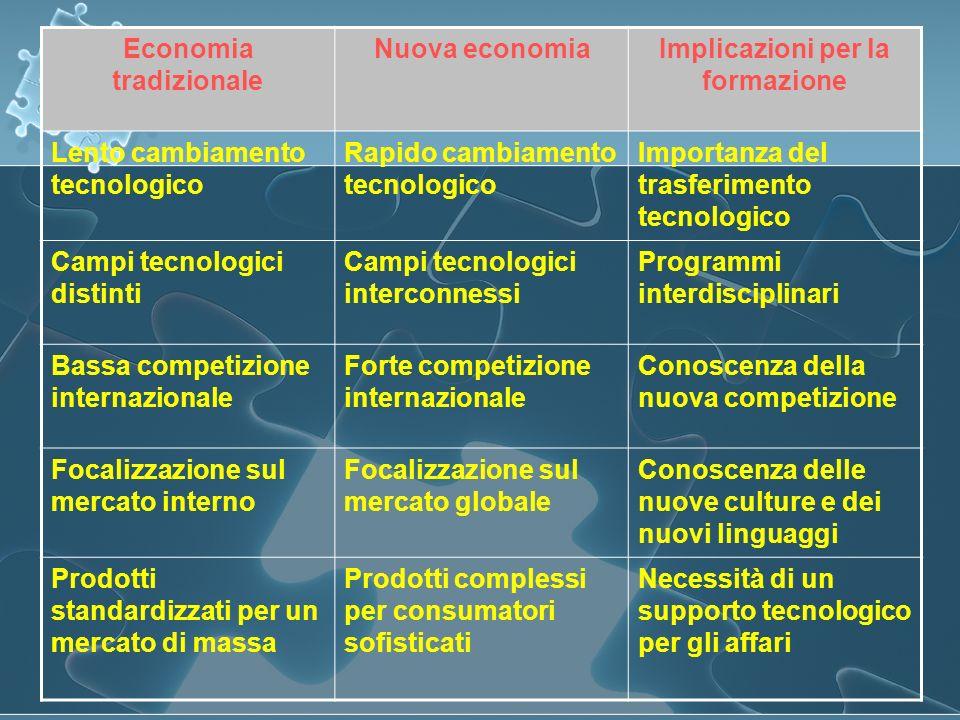 Economia tradizionale Nuova economiaImplicazioni per la formazione Lento cambiamento tecnologico Rapido cambiamento tecnologico Importanza del trasfer