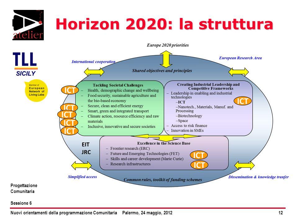 Nuovi orientamenti della programmazione ComunitariaPalermo, 24 maggio, 201212 Progettazione Comunitaria Sessione 6 Horizon 2020: la struttura