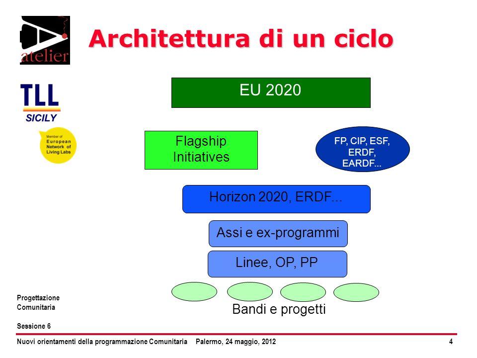 Nuovi orientamenti della programmazione ComunitariaPalermo, 24 maggio, 20124 Progettazione Comunitaria Sessione 6 Architettura di un ciclo EU 2020 Fla