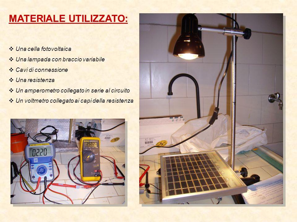 MATERIALE UTILIZZATO: Una cella fotovoltaica Una lampada con braccio variabile Cavi di connessione Una resistenza Un amperometro collegato in serie al