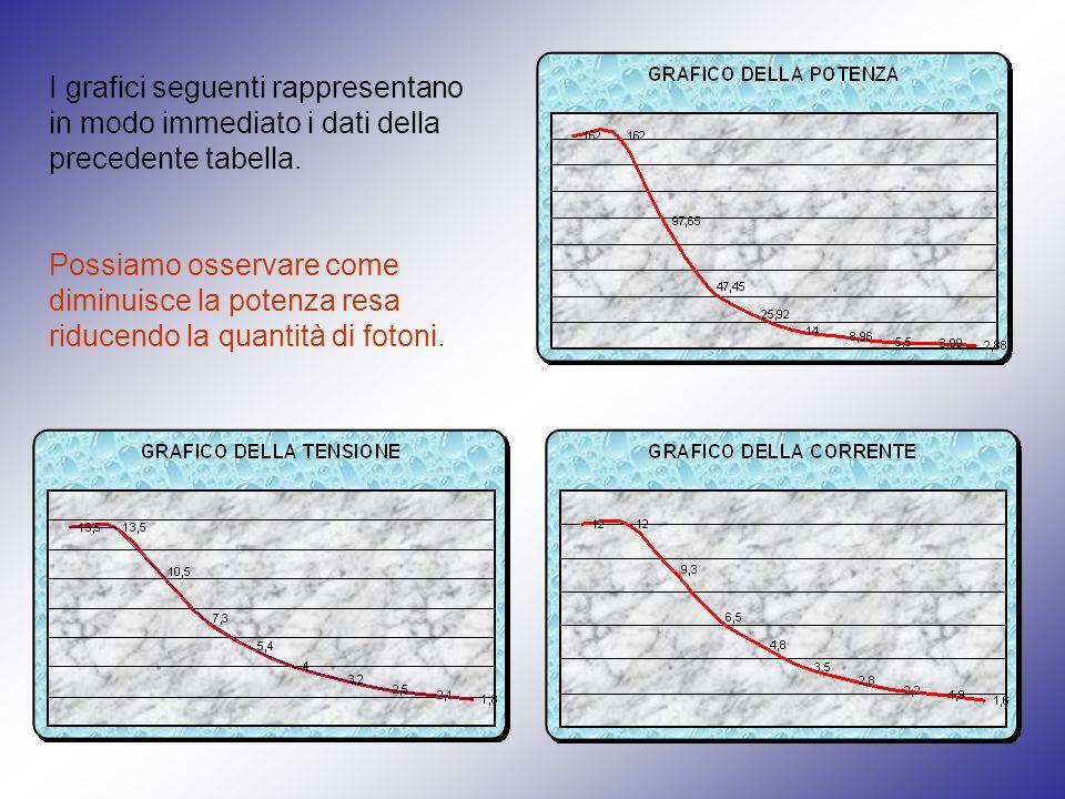 I grafici seguenti rappresentano in modo immediato i dati della precedente tabella. Possiamo osservare come diminuisce la potenza resa riducendo la qu