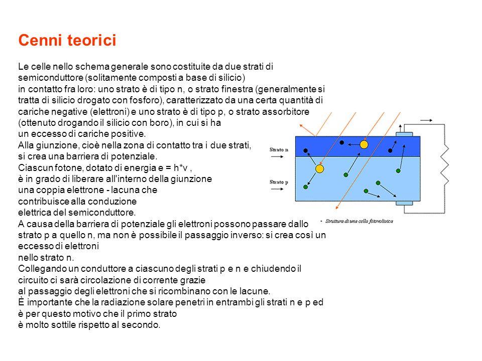 Cenni teorici Le celle nello schema generale sono costituite da due strati di semiconduttore (solitamente composti a base di silicio) in contatto fra
