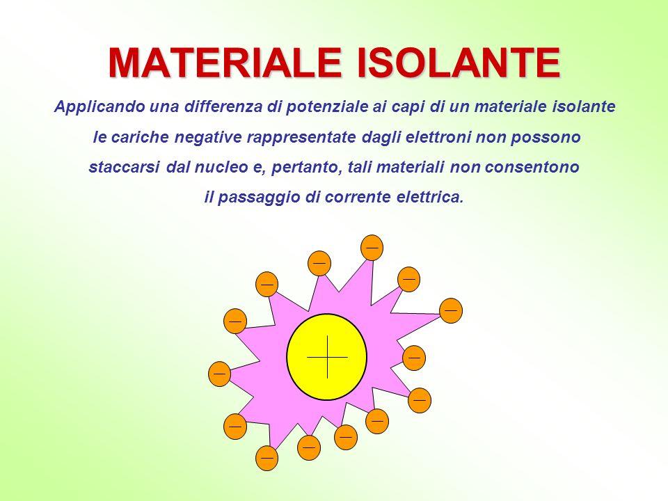 MATERIALE CONDUTTORE Applicando una differenza di potenziale ai capi di un materiale conduttore le cariche negative rappresentate dagli elettroni possono staccarsi dal nucleo muoversi liberamente allinterno del materiale.