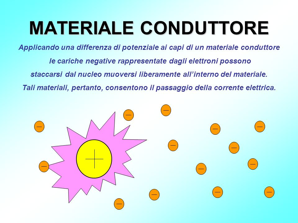 MATERIALE CONDUTTORE Applicando una differenza di potenziale ai capi di un materiale conduttore le cariche negative rappresentate dagli elettroni poss