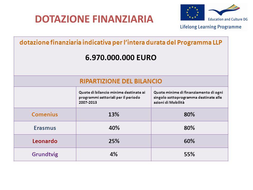 DOTAZIONE FINANZIARIA http://ec.europa.eu/education/index_en.htm dotazione finanziaria indicativa per lintera durata del Programma LLP 6.970.000.000 EURO RIPARTIZIONE DEL BILANCIO Quote di bilancio minime destinate ai programmi settoriali per il periodo 2007-2013 Quote minime di finanziamento di ogni singolo sottoprogramma destinate alle azioni di Mobilità Comenius13%80% Erasmus 40%80% Leonardo25%60% Grundtvig4%55%