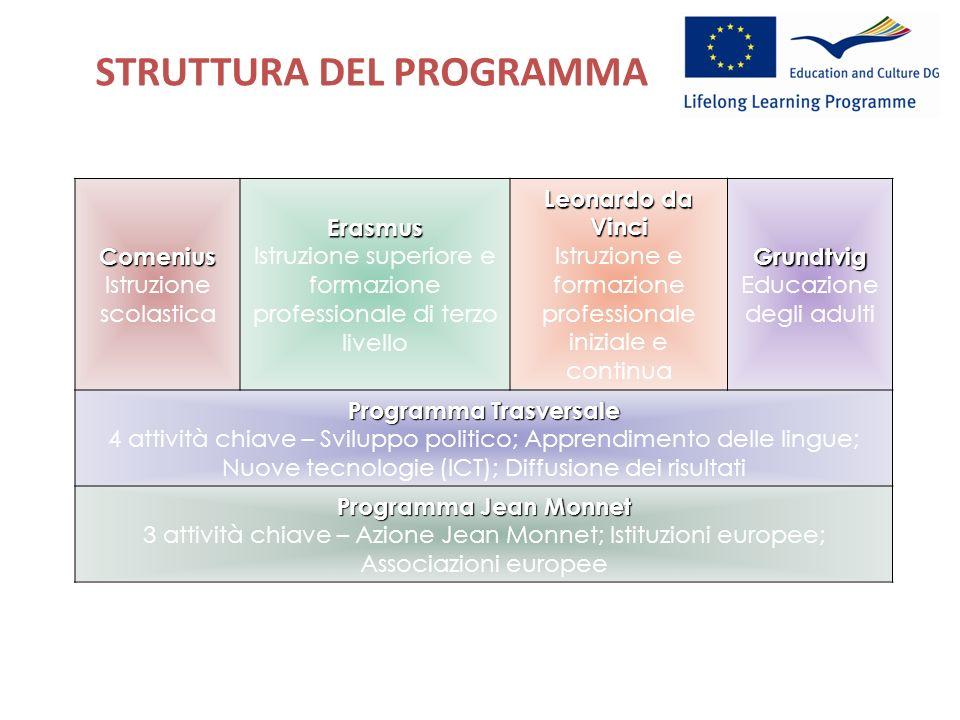 STRUTTURA DEL PROGRAMMA http://ec.europa.eu/education/index_en.htmComenius Istruzione scolasticaErasmus Istruzione superiore e formazione professional