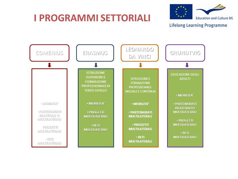 I PROGRAMMI SETTORIALI http://ec.europa.eu/education/index_en.htm COMENIUSERASMUS LEONARDO DA VINCI GRUNDTVIG ISTRUZIONE SCOLASTICA MOBILITA MOBILITA PARTENARIATI BILATERALI O MULTILATERALI PARTENARIATI BILATERALI O MULTILATERALI PROGETTI MULTILATERALI RETI MULTILATERALI RETI MULTILATERALI ISTRUZIONE SUPERIORE E FORMAZIONE PROFESSIONALE DI TERZO LIVELLO MOBILITA MOBILITA PROGETTI MULTILATERALI PROGETTI MULTILATERALI RETI MULTILATERALI RETI MULTILATERALI EDUCAZIONE DEGLI ADULTI MOBILITA MOBILITA PARTENARIATI BILATERALI O MULTILATERALI PARTENARIATI BILATERALI O MULTILATERALI PROGETTI MULTILATERALI PROGETTI MULTILATERALI RETI MULTILATERALI RETI MULTILATERALI ISTRUZIONE E FORMAZIONE PROFESSIOANLE INIZIALE E CONTINUA MOBILITA MOBILITA PARTENARIATI MULTILATERALI PARTENARIATI MULTILATERALI PROGETTI MULTILATERALI PROGETTI MULTILATERALI RETI MULTILATERALI RETI MULTILATERALI