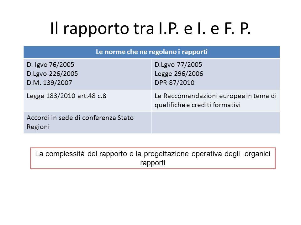 Il rapporto tra I.P. e I. e F. P. Le norme che ne regolano i rapporti D. lgvo 76/2005 D.Lgvo 226/2005 D.M. 139/2007 D.Lgvo 77/2005 Legge 296/2006 DPR