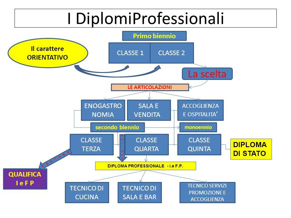 opzioneopzione I DiplomiProfessionali LE ARTICOLAZIONI ENOGASTRO NOMIA SALA E VENDITA ACCOGLIENZA E OSPITALITA CLASSE 1CLASSE 2 CLASSE QUARTA Primo bi