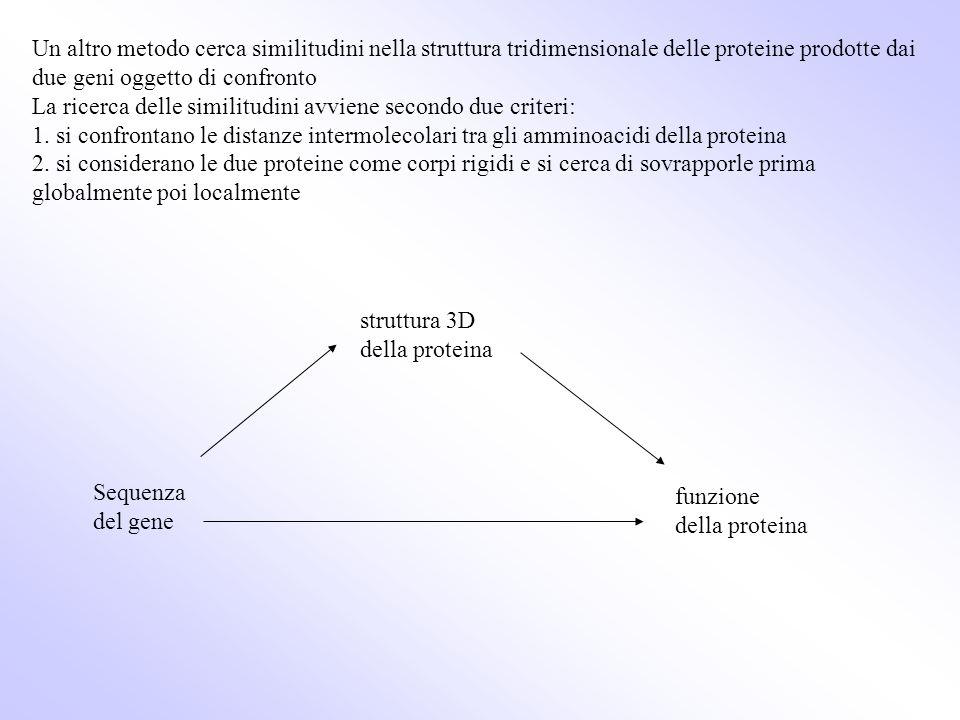 Il metodo della vicinanza e della lontananza si basa sullestrazione della conoscenza contenuta in letteratura.