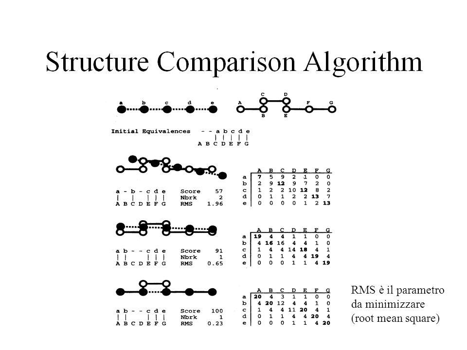 Al termine dellallineamento abbiamo due o più parametri che descrivono la similarità strutturale delle proteine da punti di vista diversi.