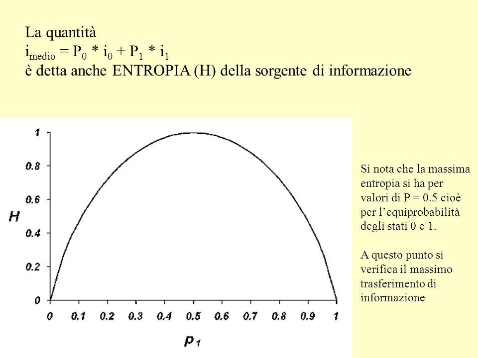 La quantità i medio = P 0 * i 0 + P 1 * i 1 è detta anche ENTROPIA (H) della sorgente di informazione Si nota che la massima entropia si ha per valori