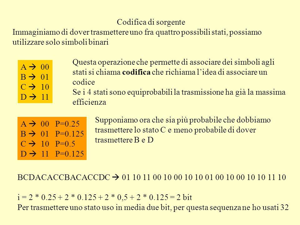 Codifica di sorgente Immaginiamo di dover trasmettere uno fra quattro possibili stati, possiamo utilizzare solo simboli binari A 00 B 01 C 10 D 11 Questa operazione che permette di associare dei simboli agli stati si chiama codifica che richiama lidea di associare un codice Se i 4 stati sono equiprobabili la trasmissione ha già la massima efficienza A 00 P=0.25 B 01 P=0.125 C 10 P=0.5 D 11 P=0.125 Supponiamo ora che sia più probabile che dobbiamo trasmettere lo stato C e meno probabile di dover trasmettere B e D BCDACACCBACACCDC 01 10 11 00 10 00 10 10 01 00 10 00 10 10 11 10 i = 2 * 0.25 + 2 * 0.125 + 2 * 0,5 + 2 * 0.125 = 2 bit Per trasmettere uno stato uso in media due bit, per questa sequenza ne ho usati 32