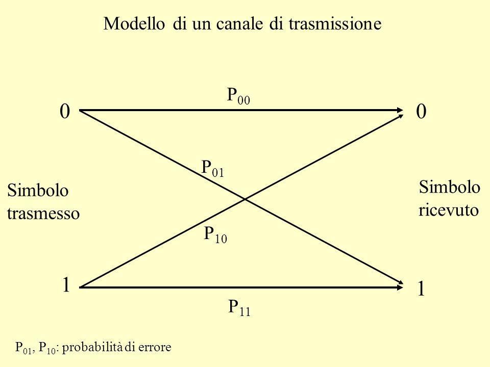 Modello di un canale di trasmissione 0 1 0 1 P 00 P 01 P 11 P 10 Simbolo trasmesso Simbolo ricevuto P 01, P 10 : probabilità di errore