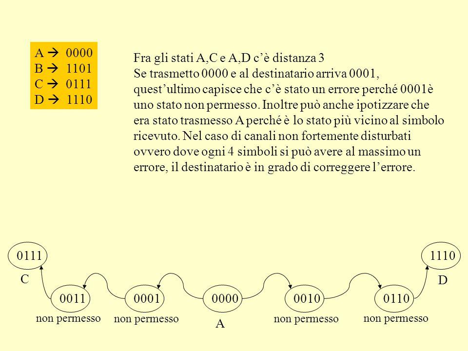 A 0000 B 1101 C 0111 D 1110 00110001000000100110 A C D non permesso 01111110 non permesso Fra gli stati A,C e A,D cè distanza 3 Se trasmetto 0000 e al