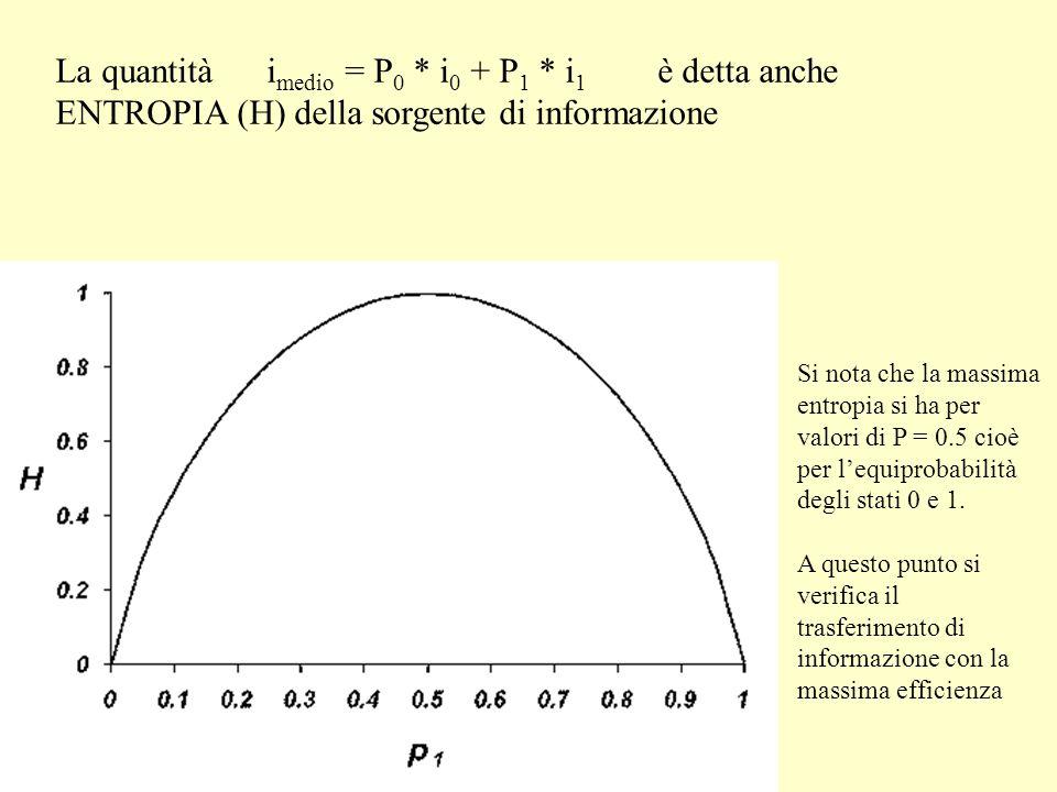 La quantità i medio = P 0 * i 0 + P 1 * i 1 è detta anche ENTROPIA (H) della sorgente di informazione Si nota che la massima entropia si ha per valori di P = 0.5 cioè per lequiprobabilità degli stati 0 e 1.