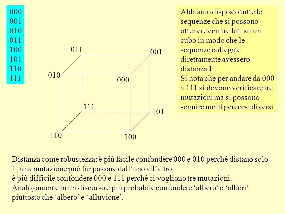 000 100 010 001 110 101 011 111 000 001 010 011 100 101 110 111 Abbiamo disposto tutte le sequenze che si possono ottenere con tre bit, su un cubo in modo che le sequenze collegate direttamente avessero distanza 1.