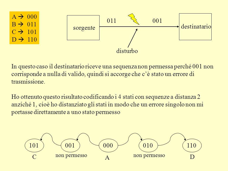 A 000 B 011 C 101 D 110 sorgente destinatario disturbo 011001 In questo caso il destinatario riceve una sequenza non permessa perché 001 non corrisponde a nulla di valido, quindi si accorge che cè stato un errore di trasmissione.