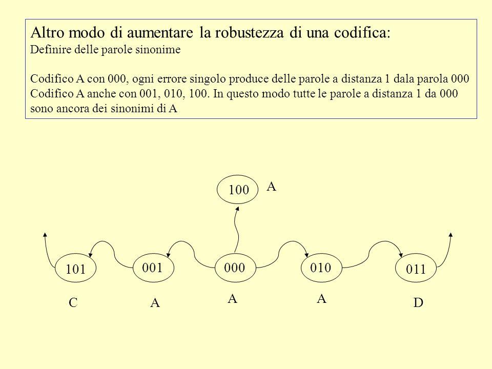 001000010 A A A CD Altro modo di aumentare la robustezza di una codifica: Definire delle parole sinonime Codifico A con 000, ogni errore singolo produce delle parole a distanza 1 dala parola 000 Codifico A anche con 001, 010, 100.