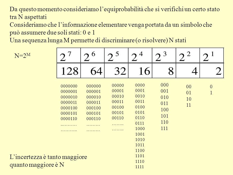 Da questo momento consideriamo lequiprobabilità che si verifichi un certo stato tra N aspettati Consideriamo che linformazione elementare venga portata da un simbolo che può assumere due soli stati: 0 e 1 Una sequenza lunga M permette di discriminare (o risolvere) N stati N=2 M Lincertezza è tanto maggiore quanto maggiore è N 0000 0001 0010 0011 0100 0101 0110 0111 1000 1001 1010 1011 1100 1101 1110 1111 0101 00 01 10 11 000 001 010 011 100 101 110 111 00000 00001 00010 00011 00100 00101 00110 ……..