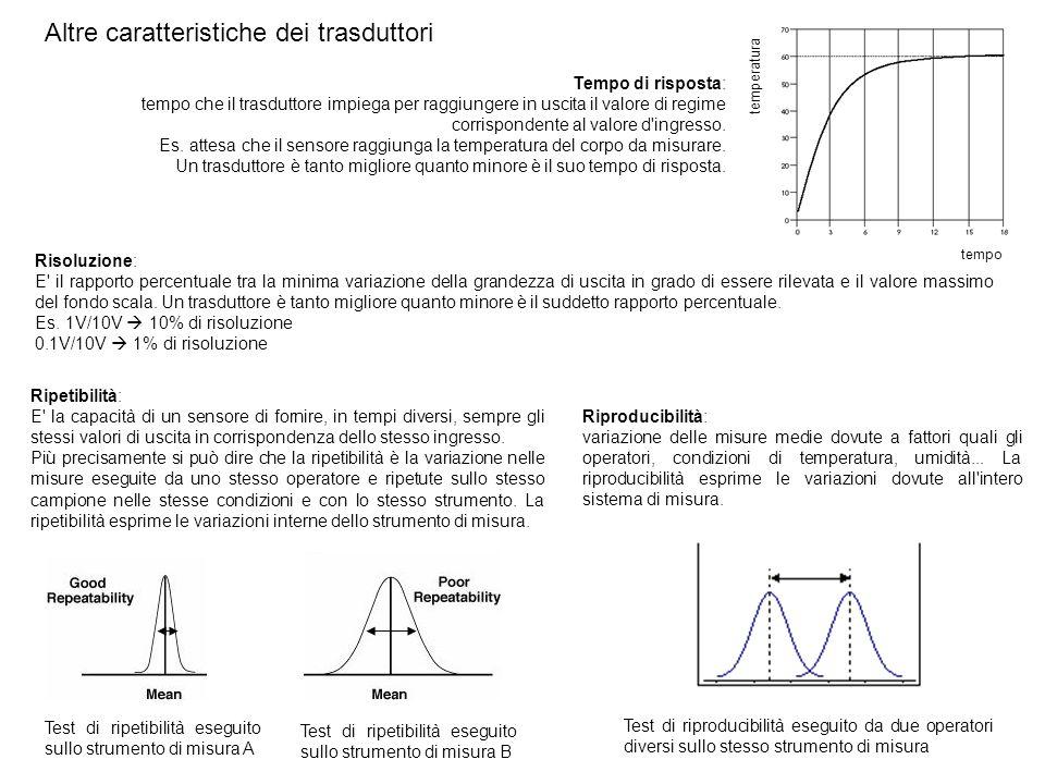 Altre caratteristiche dei trasduttori Risoluzione: E' il rapporto percentuale tra la minima variazione della grandezza di uscita in grado di essere ri
