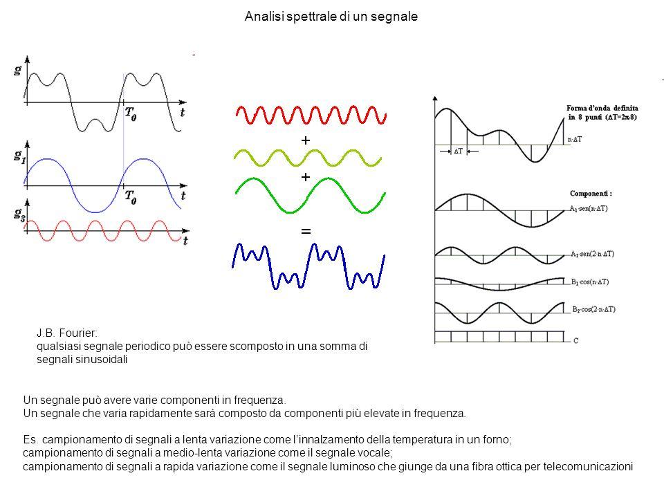 J.B. Fourier: qualsiasi segnale periodico può essere scomposto in una somma di segnali sinusoidali Analisi spettrale di un segnale Un segnale può aver