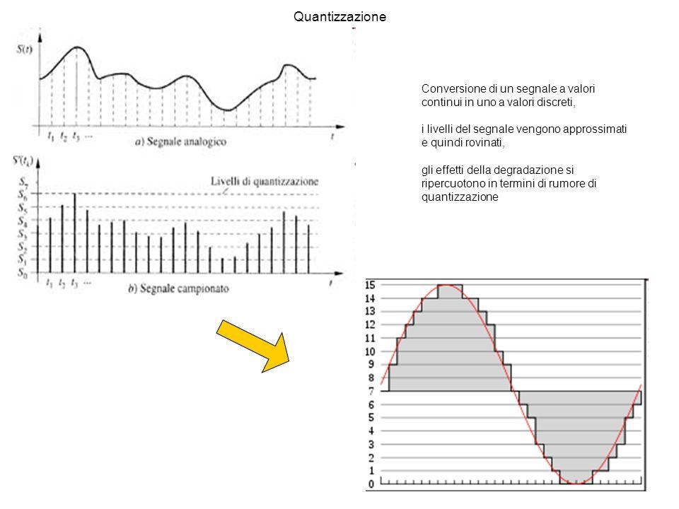 Quantizzazione Conversione di un segnale a valori continui in uno a valori discreti, i livelli del segnale vengono approssimati e quindi rovinati, gli effetti della degradazione si ripercuotono in termini di rumore di quantizzazione