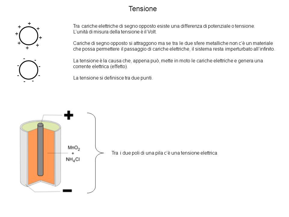 + + + + + + + + - - - - - - - - Tra cariche elettriche di segno opposto esiste una differenza di potenziale o tensione. Lunità di misura della tension