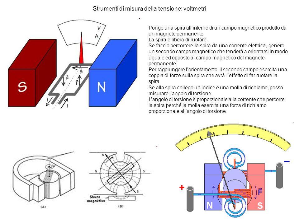 Strumenti di misura della tensione: voltmetri Pongo una spira allinterno di un campo magnetico prodotto da un magnete permanente. La spira è libera di
