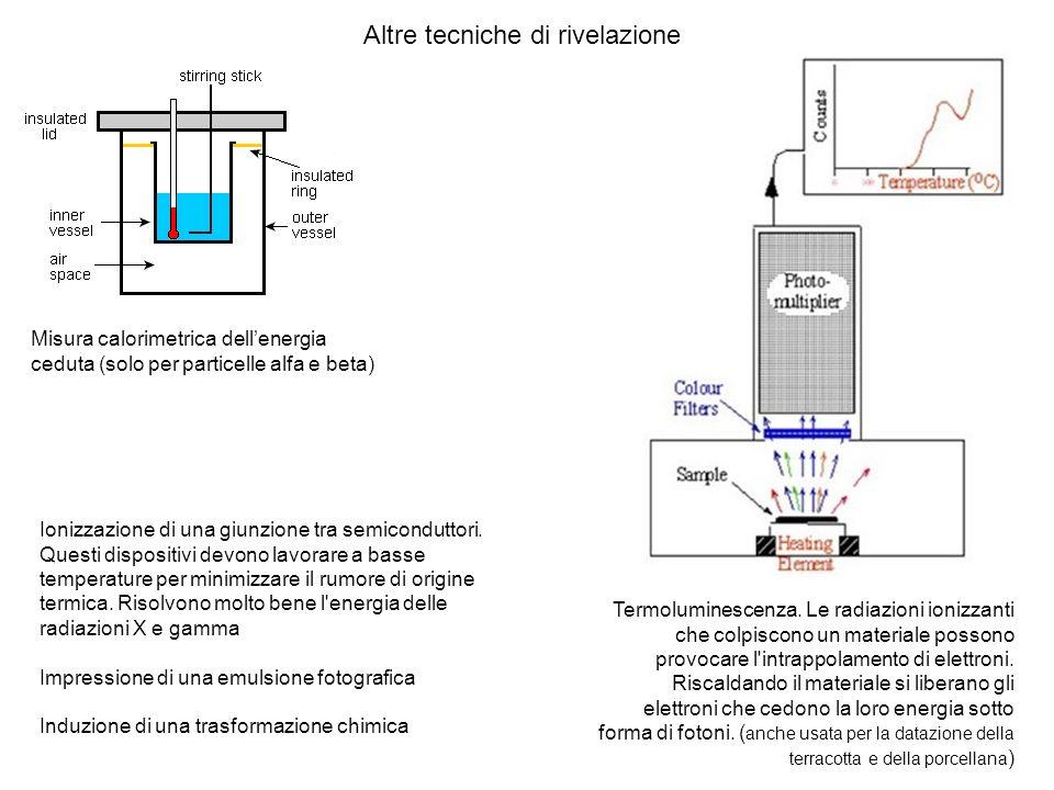 I rivelatori in grado di distinguere lenergia dei raggi X sono impiegati, ad esempio, in una tecnica detta fluorescenza a raggi X e questo è un tipico spettro.