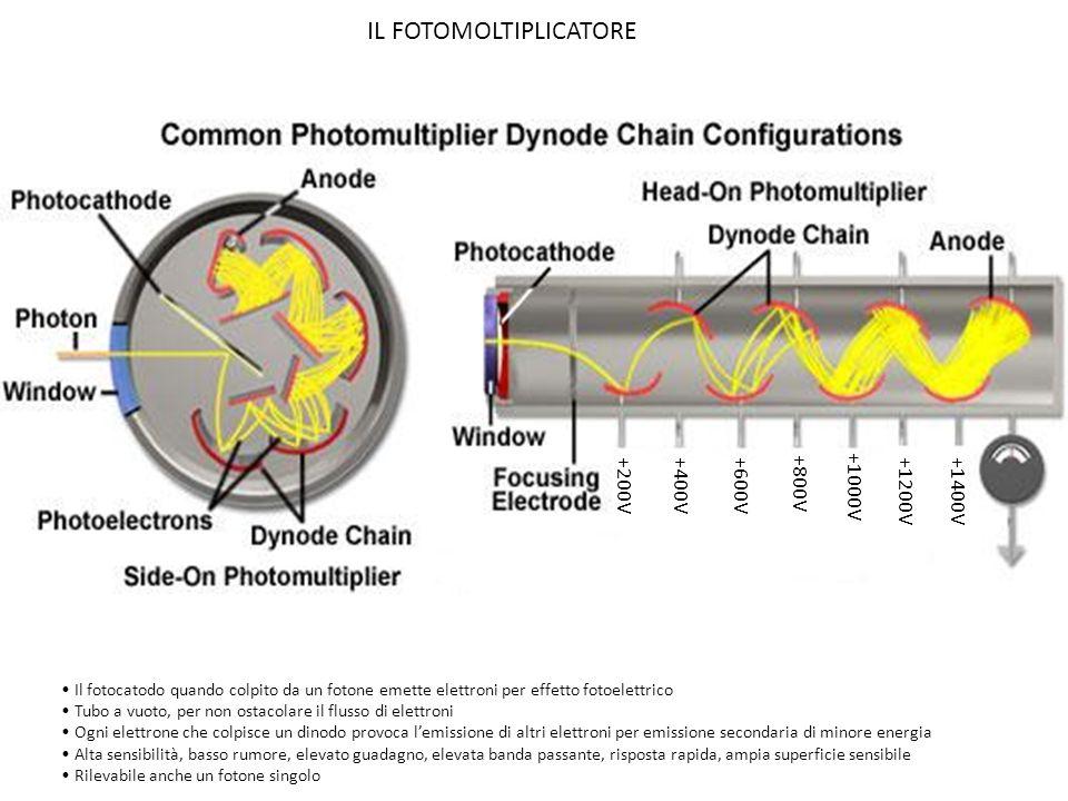 La composizione chimica del fotocatodo determina la risposta spettrale Un fotocatodo ha al massimo unefficienza quantistica del 30% Un fotocatodo per alte energie si chiama scintillatore