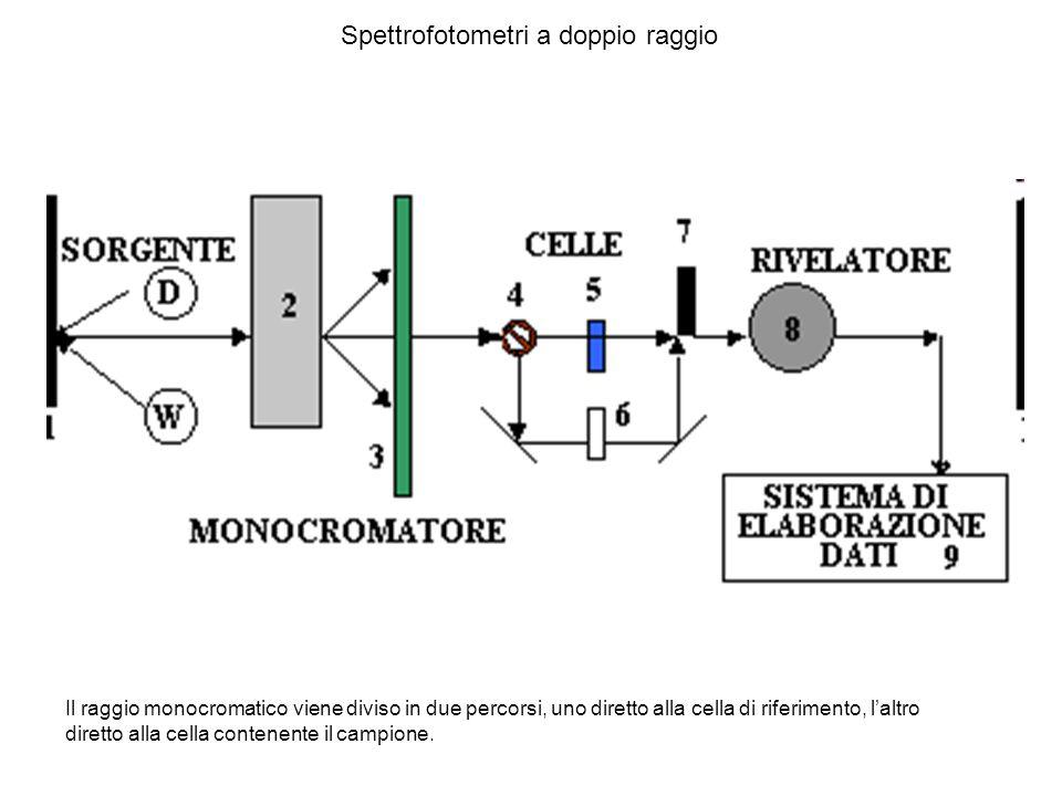 Spettrofotometri a doppio raggio Il raggio monocromatico viene diviso in due percorsi, uno diretto alla cella di riferimento, laltro diretto alla cell