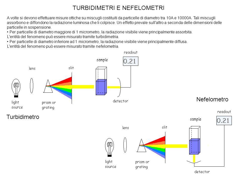 A volte si devono effettuare misure ottiche su miscugli costituiti da particelle di diametro tra 10A e 10000A. Tali miscugli assorbono e diffondono la