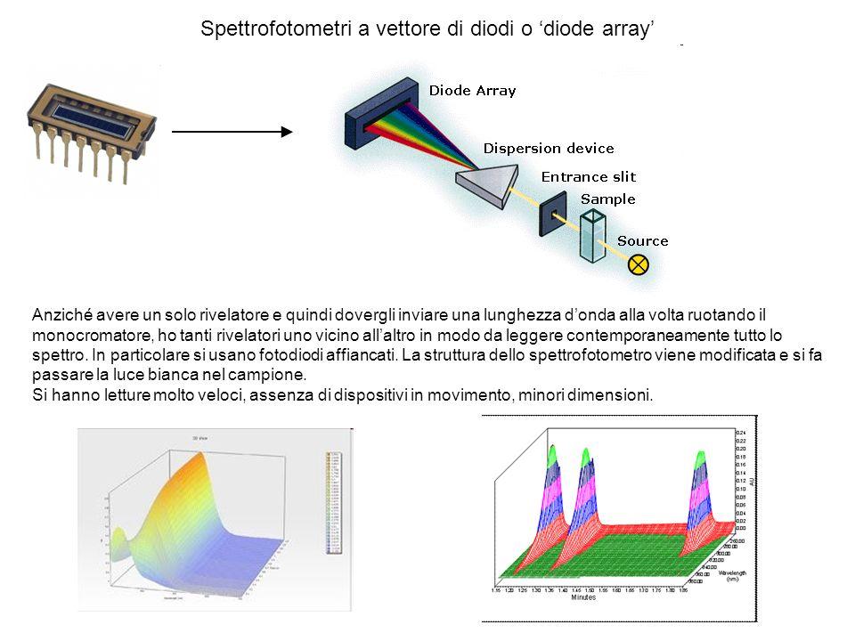 Spettrofotometri a vettore di diodi o diode array Anziché avere un solo rivelatore e quindi dovergli inviare una lunghezza donda alla volta ruotando i