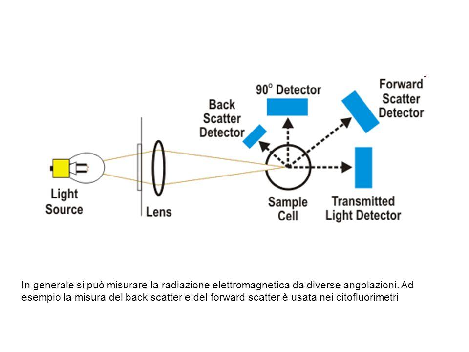 In generale si può misurare la radiazione elettromagnetica da diverse angolazioni. Ad esempio la misura del back scatter e del forward scatter è usata