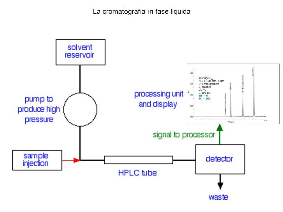 La cromatografia in fase liquida