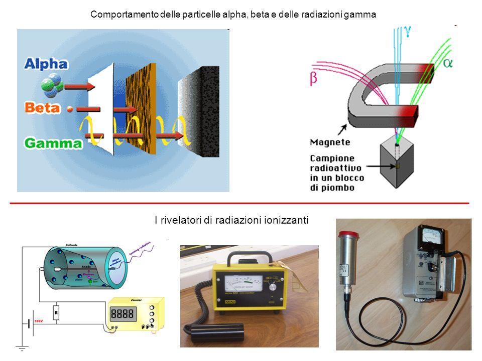 Comportamento delle particelle alpha, beta e delle radiazioni gamma I rivelatori di radiazioni ionizzanti