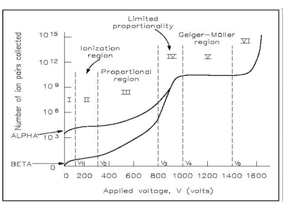 Camera a ionizzazione gli ioni e gli elettroni creati dalla prima ionizzazione migrano verso gli elettrodi di segno opposto ma non producono altre ionizzazioni durante la migrazione.