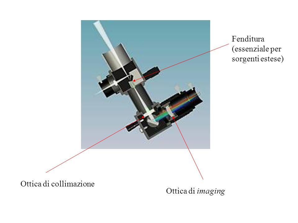 Ottica di collimazione Ottica di imaging Fenditura (essenziale per sorgenti estese)