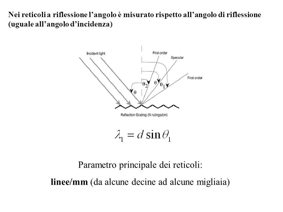 Parametro principale dei reticoli: linee/mm (da alcune decine ad alcune migliaia) Nei reticoli a riflessione langolo è misurato rispetto allangolo di
