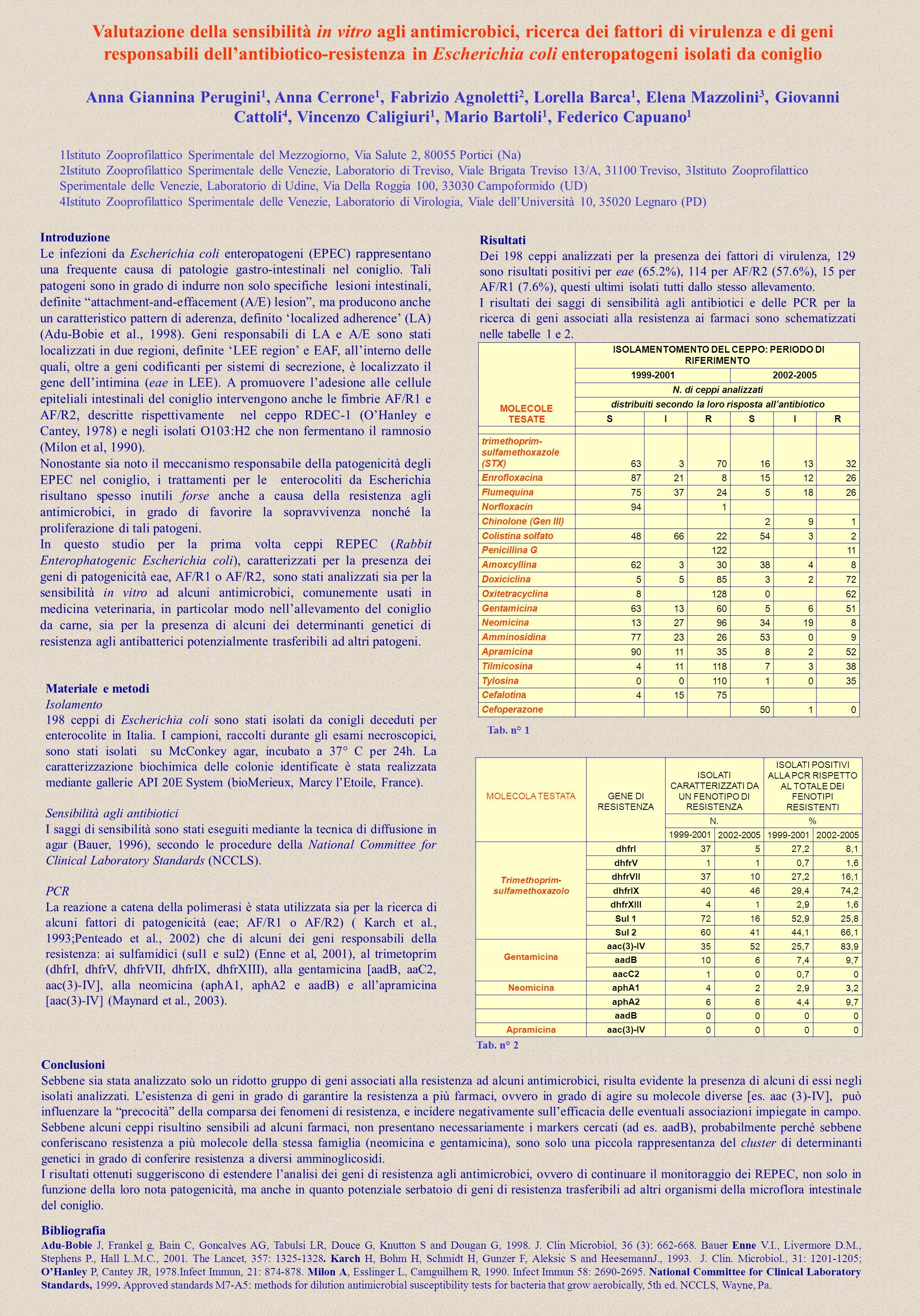 Valutazione della sensibilità in vitro agli antimicrobici, ricerca dei fattori di virulenza e di geni responsabili dellantibiotico-resistenza in Esche