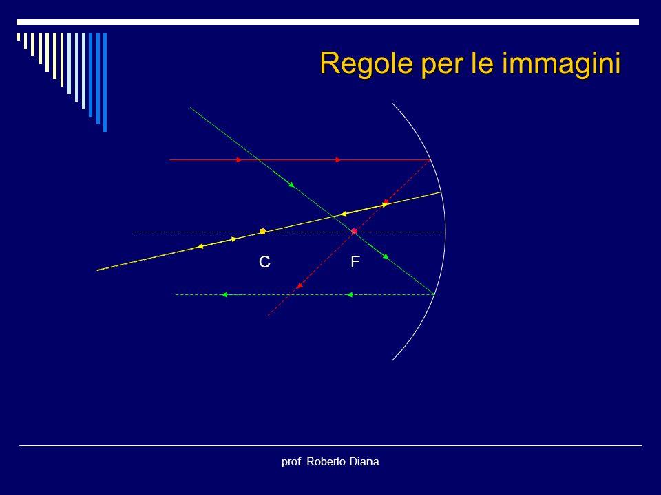 prof. Roberto Diana C F Regole per le immagini